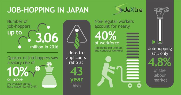 Job-hopping in Japan